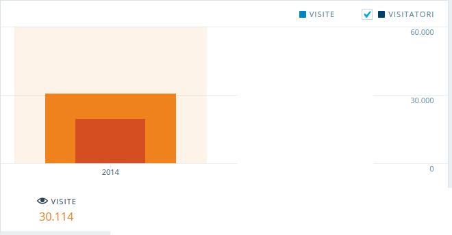 statistica2014